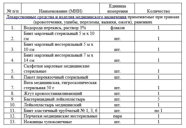 инструкция по применению лекарственных средств входящих в аптечку - фото 6