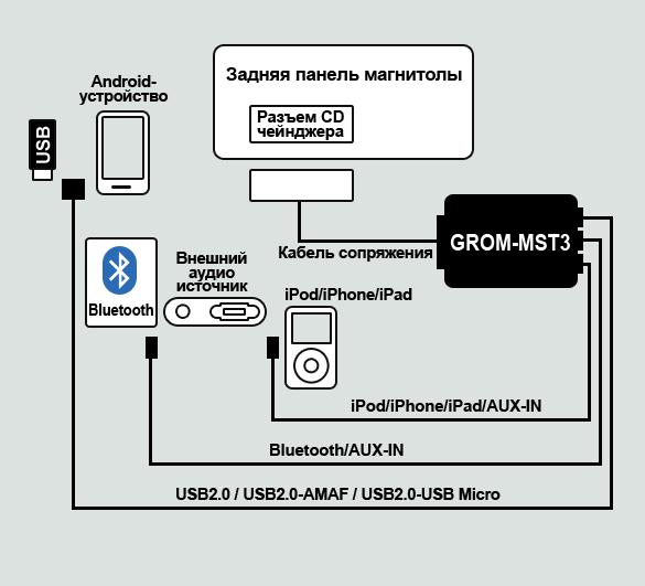diagram_ MST3_ru.png
