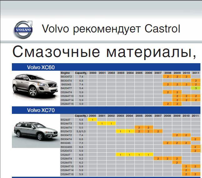 Смазочные материалы, рекомендованные Volvo